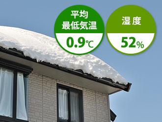 1月は平均最低気温0.9℃ 湿度52%