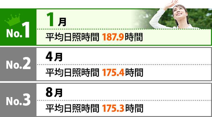 No.1は1月 平均日照時間187.9時間、No.2は4月 平均日照時間175.4時間、No.3は8月 平均日照時間175.3時間